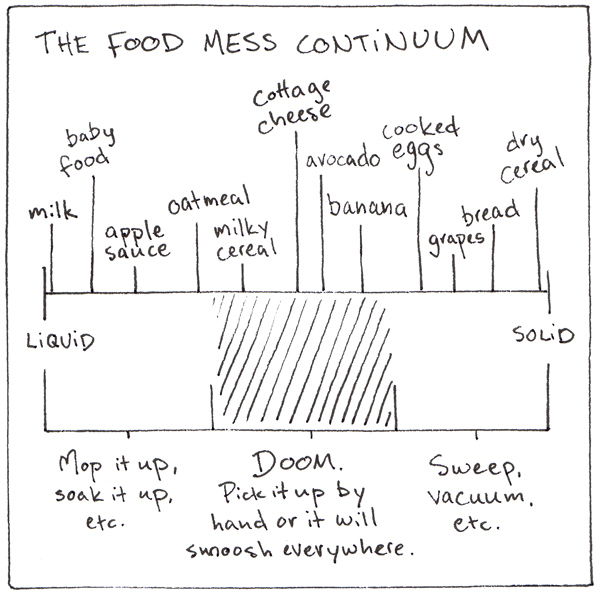 foodMessContinuum